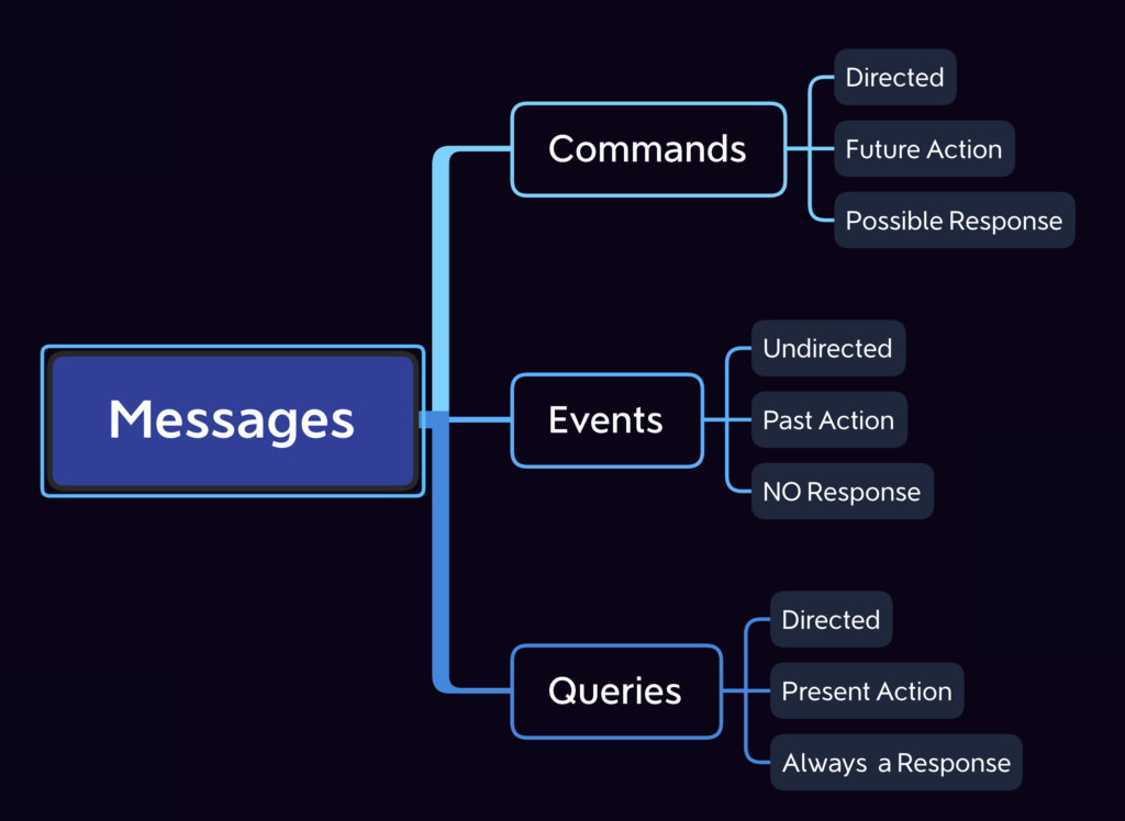 Messages, Commands, Queries, Events